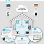 Samsung Smart Home – řešení pro chytrou domácnost