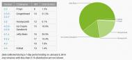 android podil leden 2014