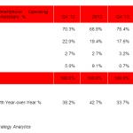 4 z 5 prodaných smartphonů v roce 2013 běží na Androidu