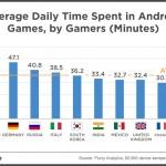 """Studie: Průměrný Android hráč ,,paří"""" 37 minut denně"""