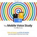 Dle výzkumu Google používají teenageři hlasové vyhledávání více než dospělí