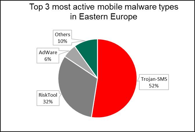nejaktivnejsi mobilni mallware