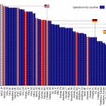 Evropa zaostává ve 4G sítích za celým světem