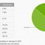 Nejrozšířenějším Androidem zůstává Jelly Bean