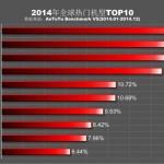 TOP 10 nejpopulárnějších přístrojů v roce 2014 podle AnTuTu