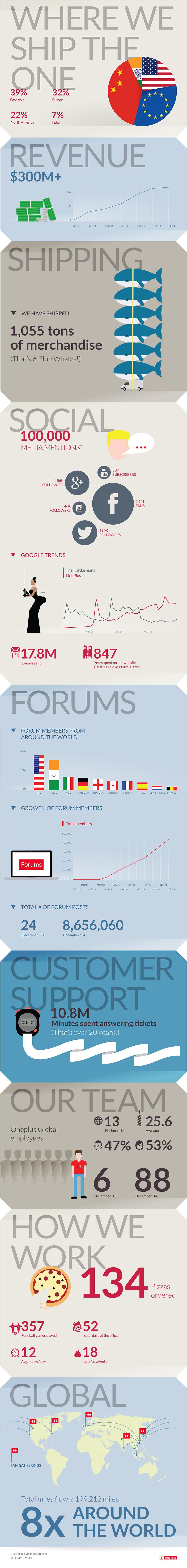 Infografika Report 2014  OnePlus