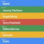 Nejvyhledávanější výrazy na Googlu | 11.týden