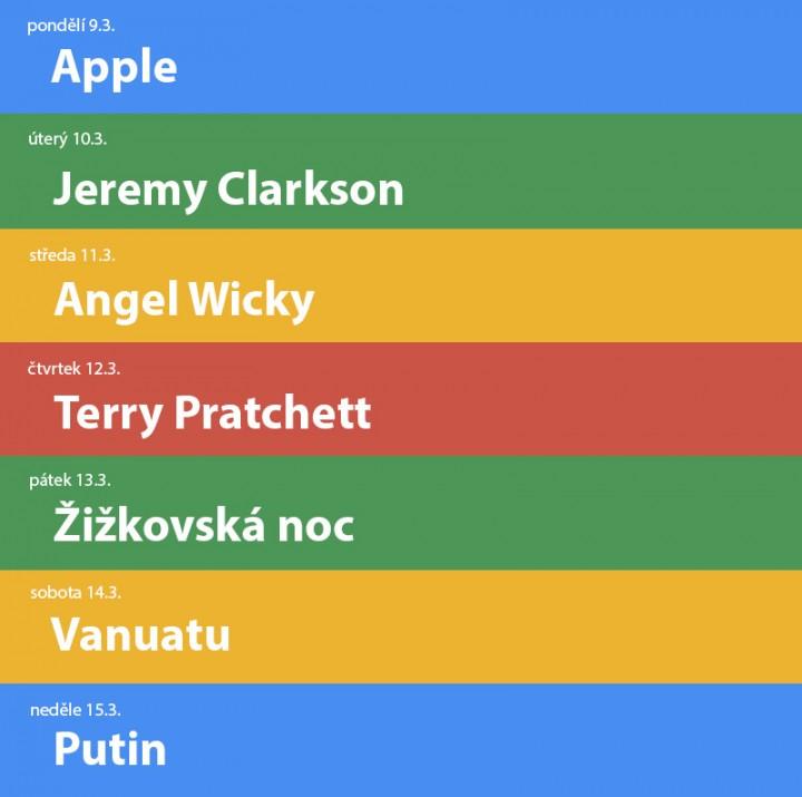 Google trends 11 tyden