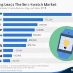 Samsung je jedničkou v prodeji chytrých hodinek za rok 2014