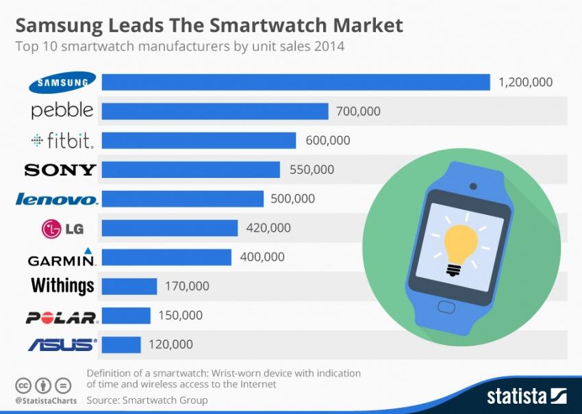 smartwatch 2014 prodeje