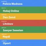 Nejvyhledávanější výrazy na Googlu | 17.týden