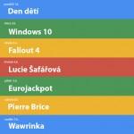 Nejvyhledávanější výrazy na Googlu | 23.týden