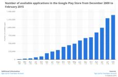 Google_play_statistika