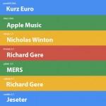 Nejvyhledávanější výrazy na Googlu | 27.týden