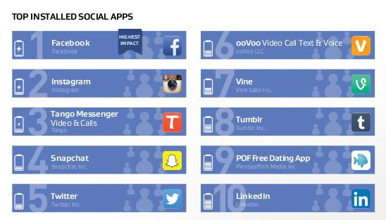 socialni site app