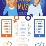Infografika: Upovídaná žena vs. stručný muž