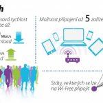 UPC spouští Wi-Free – neomezená Wi-Fi pro klienty po celé ČR i v zahraničí