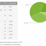 Android Lollipop se nachází na téměř pětině zařízení