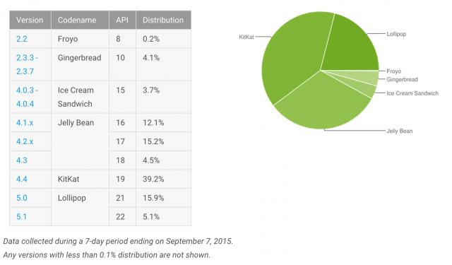 Android-Platform-Distribution-September-2015-640x375