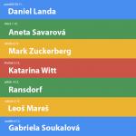 Nejvyhledávanější výrazy na Googlu | 49.týden