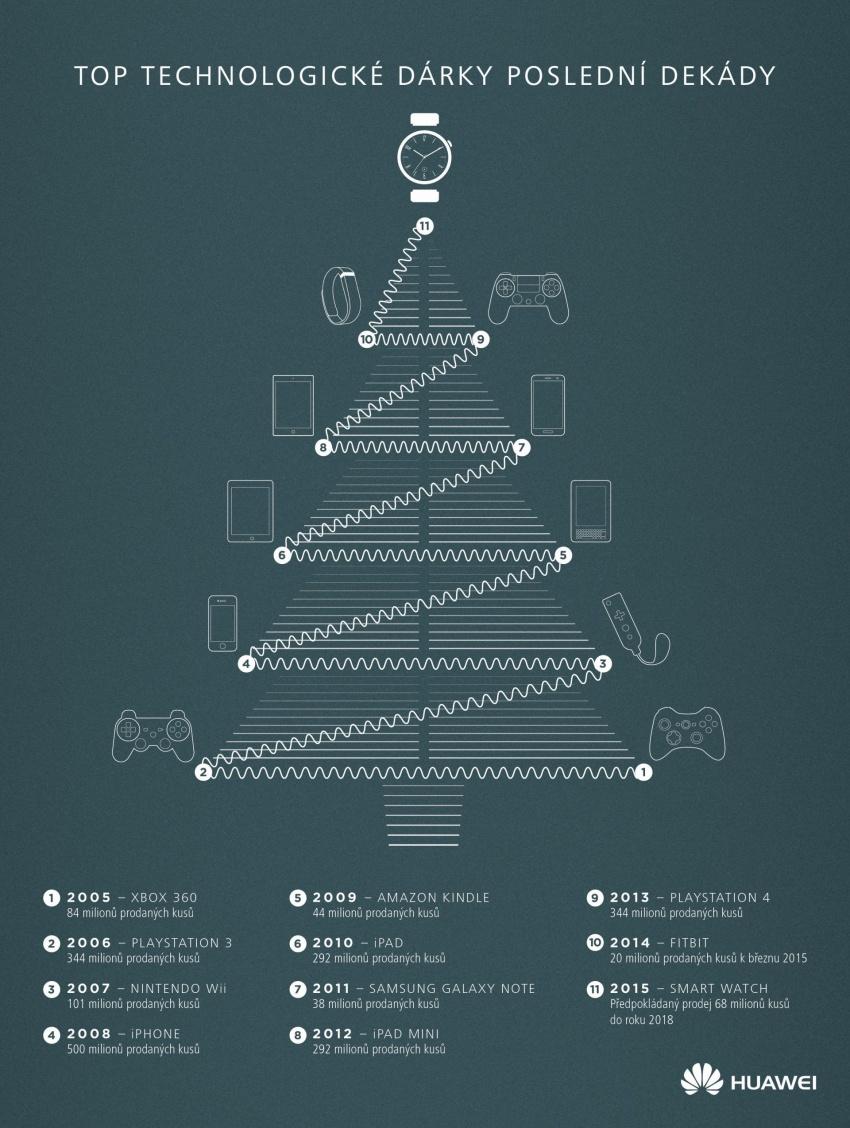 Infografika_Top-technologicke-darky-posledni-dekady