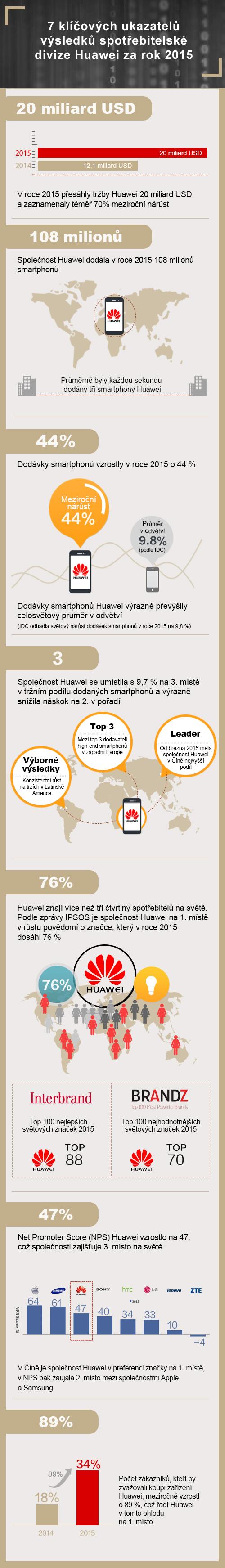 Huawei-infografika_2015-CZ