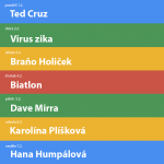 Nejvyhledávanější výrazy na Googlu | 2.týden 2016