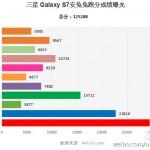 Jak dopadl Samsung Galaxy S7 v Antutu?