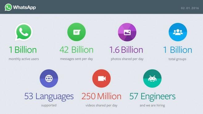 WhatsApp-statistiche-un-miliardo-utenti-658x370