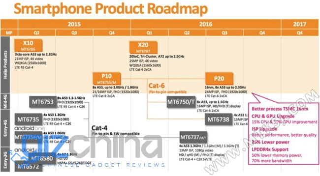 mediatek-roadmap