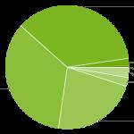 Android Distribuce: Marshmallow vydává první známky růstu