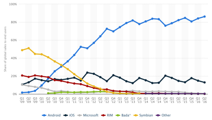 Statista-Mobile-OS-market-share-2016
