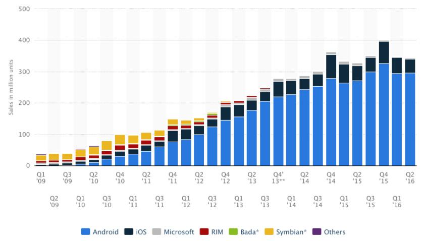 Statista-Smartphones-sales-by-OS