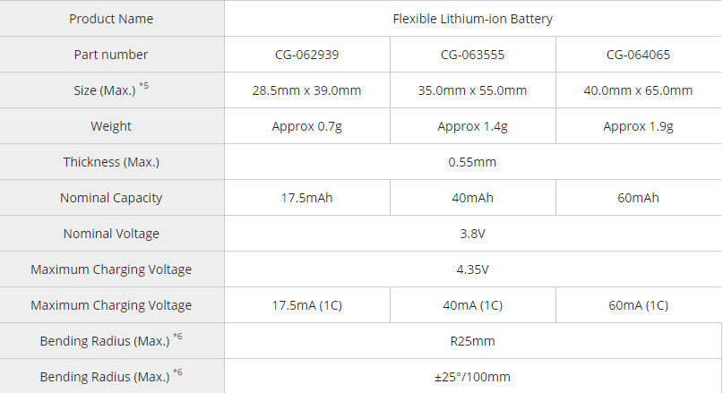panasonic-batteria-flessibile-tabella