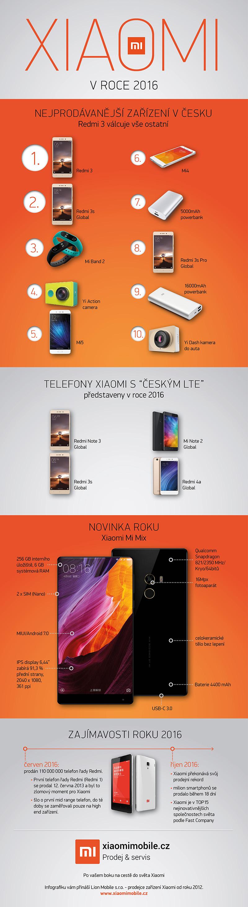 infografika Xiaomi 2016
