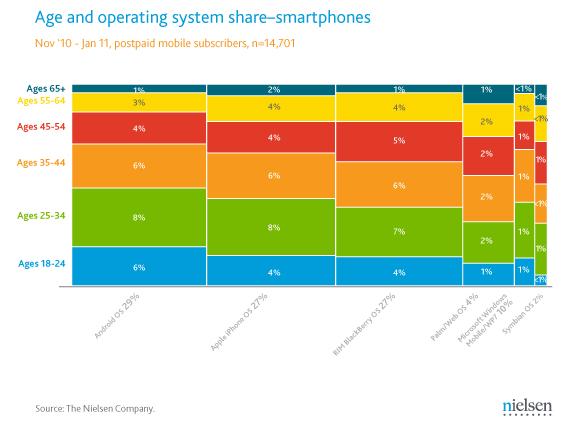Vekove skupiny vs smartphony