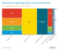 Podíl OS na trhu Smartphonů v USA - červen