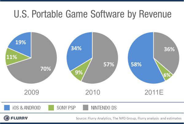 Analyza společnosti Flurry - trh herních mobilních zařízení