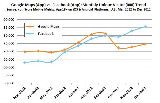 Google Maps vs. Facebook