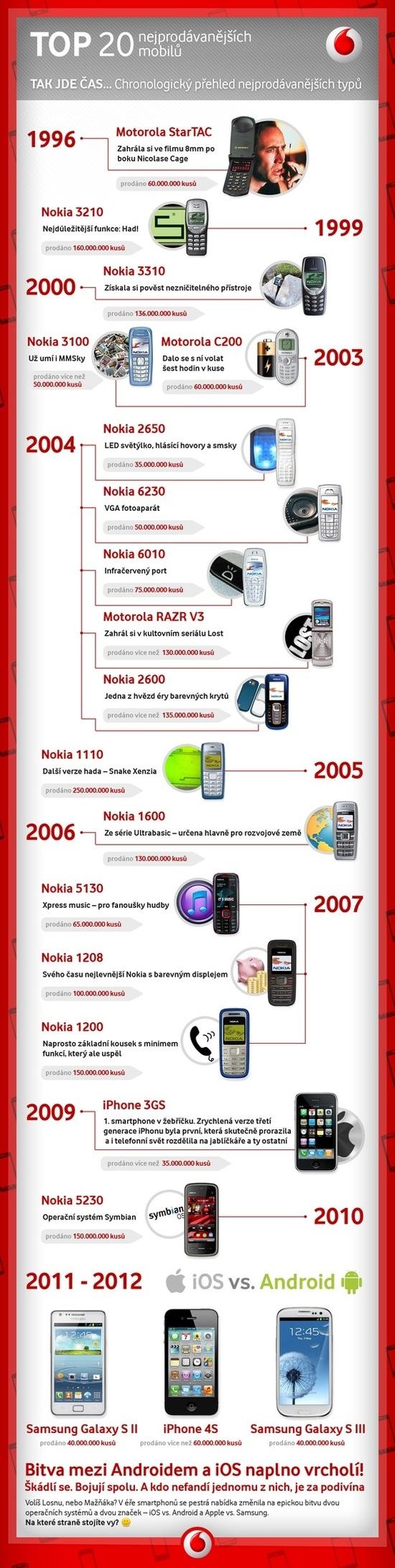 20 nejprodavanejsich mobilu