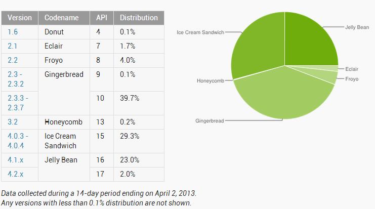 Android podíl verzí na trhu - Duben