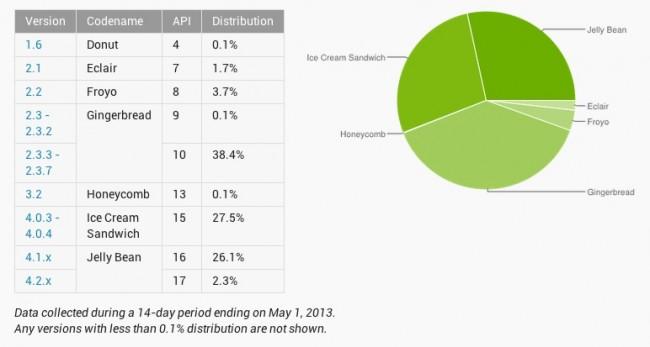 Rozšíření jednotlivých verzí Androida